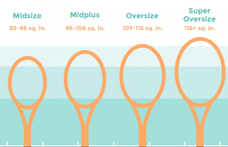 Frame sizes of racquet